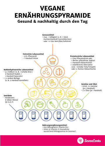 vegane Ernährungspyramide für Smartphones V3